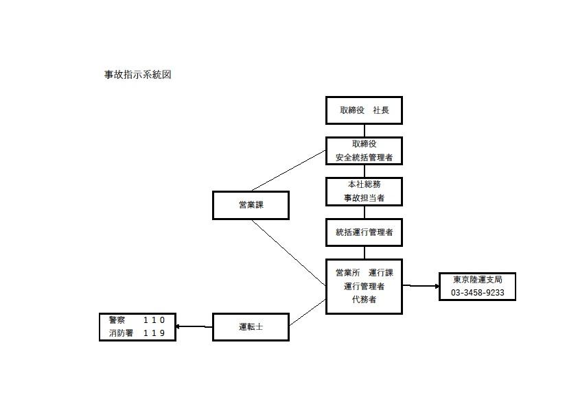 事故指示系統図