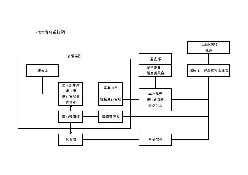 指示命令系統図